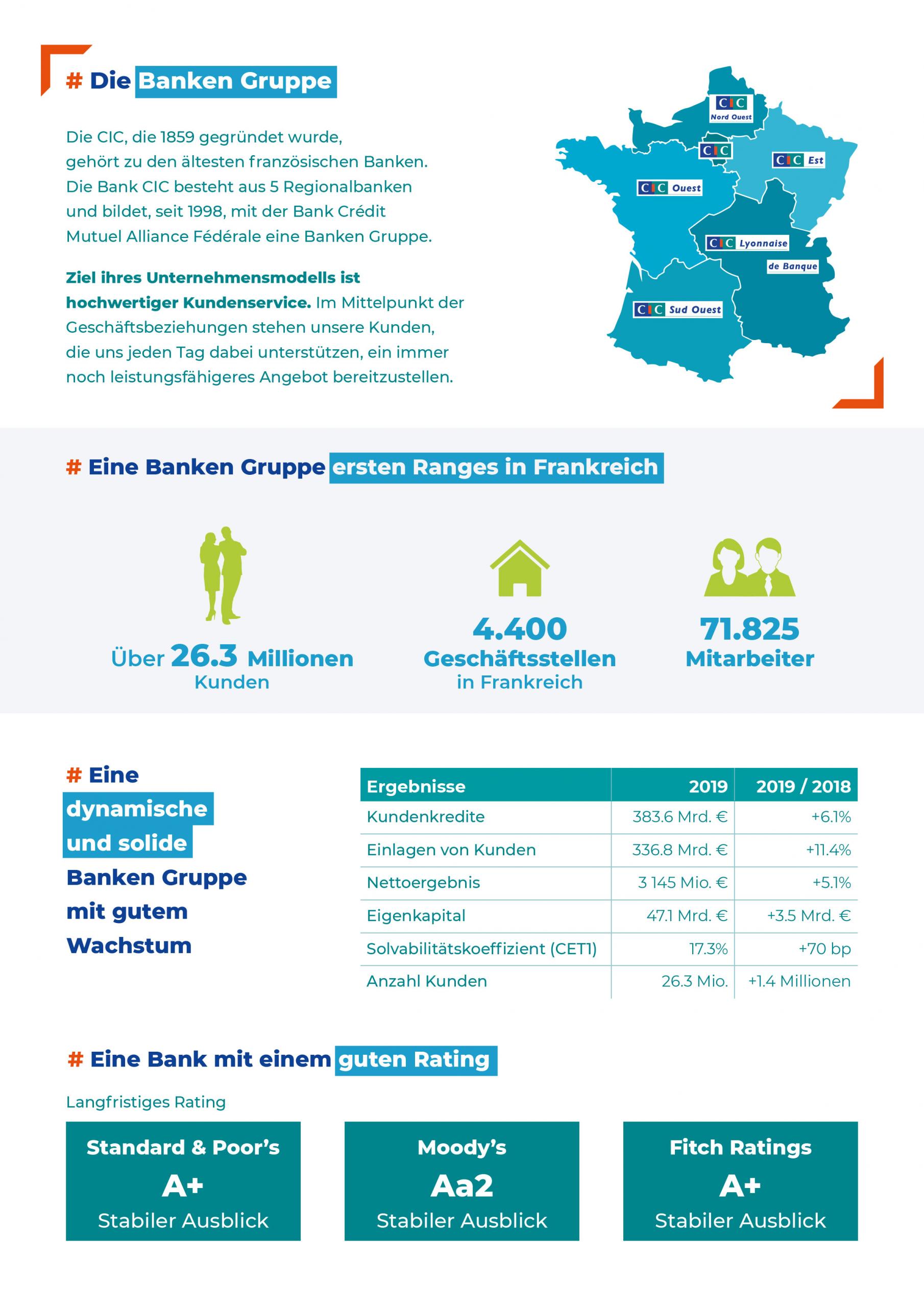 CIC Est Entreprises Europe - französische Bank
